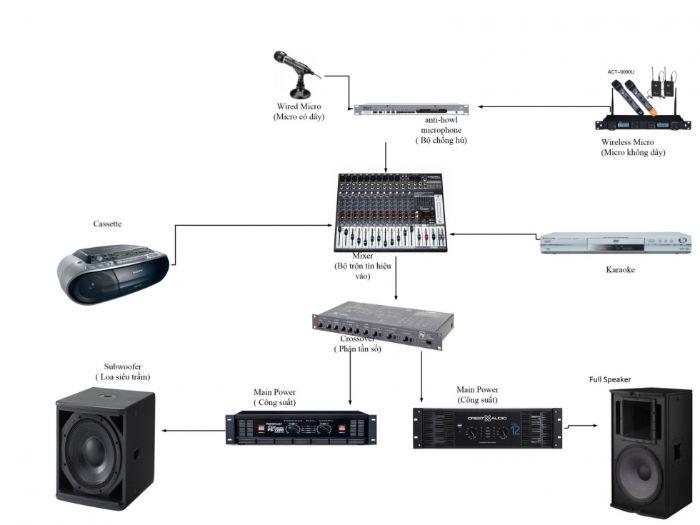 Hướng dẫn cách lắp đặt hệ thống âm thanh hội trường